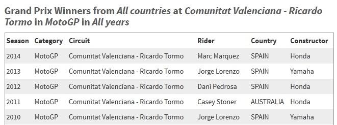 Recor MotoGP Valencia Point Yang Harus Diamankan Rossi Di Valencia Agar Juara Dunia